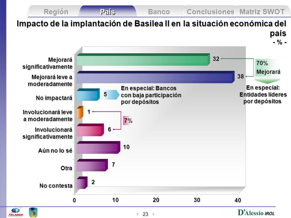 Impacto de la implantación de Basilea II en la situación económica del país