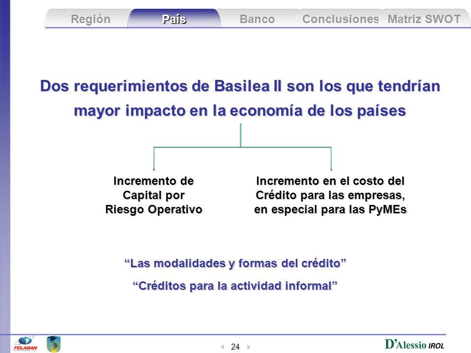 Dos requerimientos de Basilea II son los que tendrían mayor impacto en la economía de los países