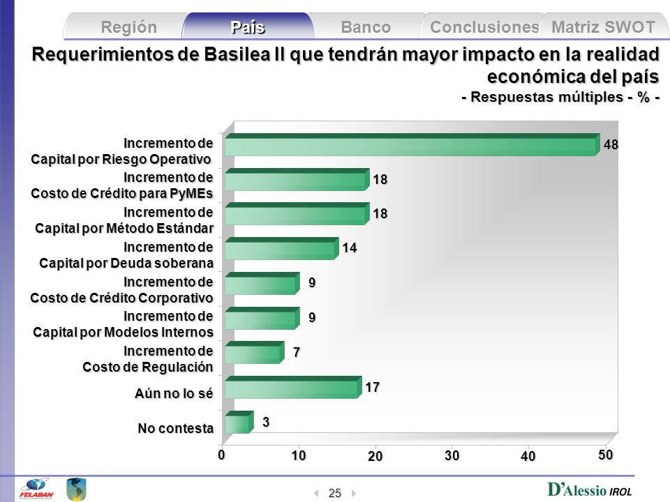 Requerimientos de Basilea II que tendrán mayor impacto en la realidad económica del país