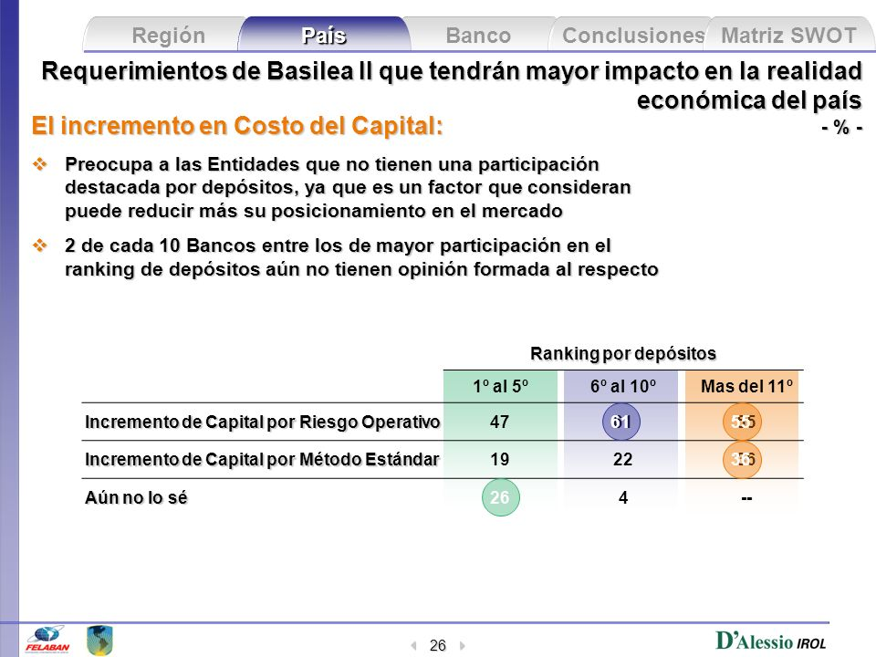 El incremento en Costo del Capital: