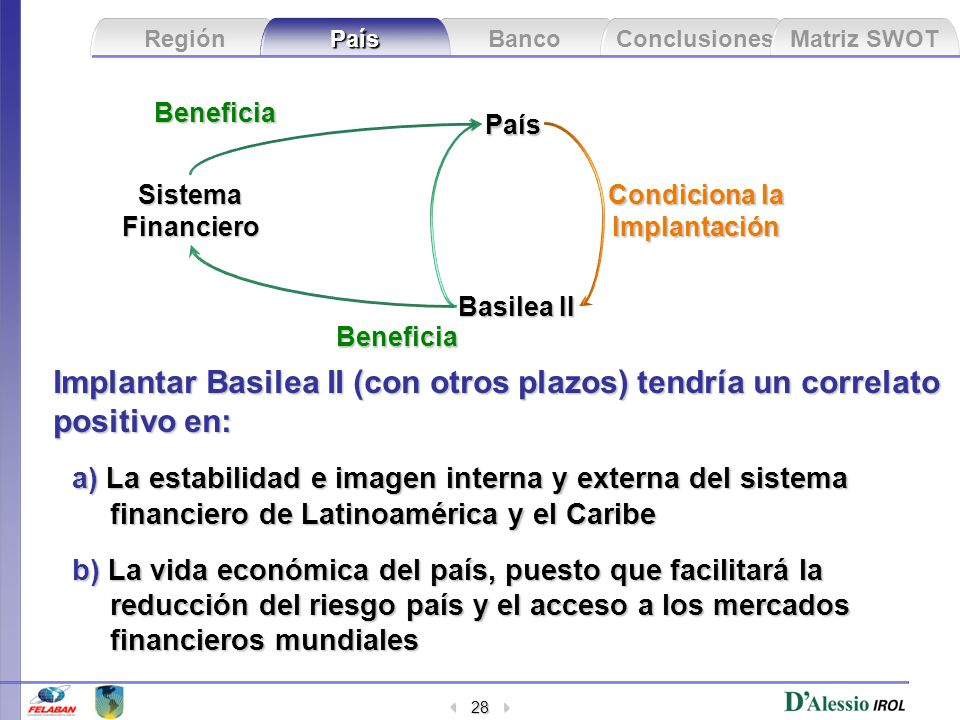 Beneficia País. Sistema. Financiero. Condiciona la. Implantación. Basilea II. Beneficia.