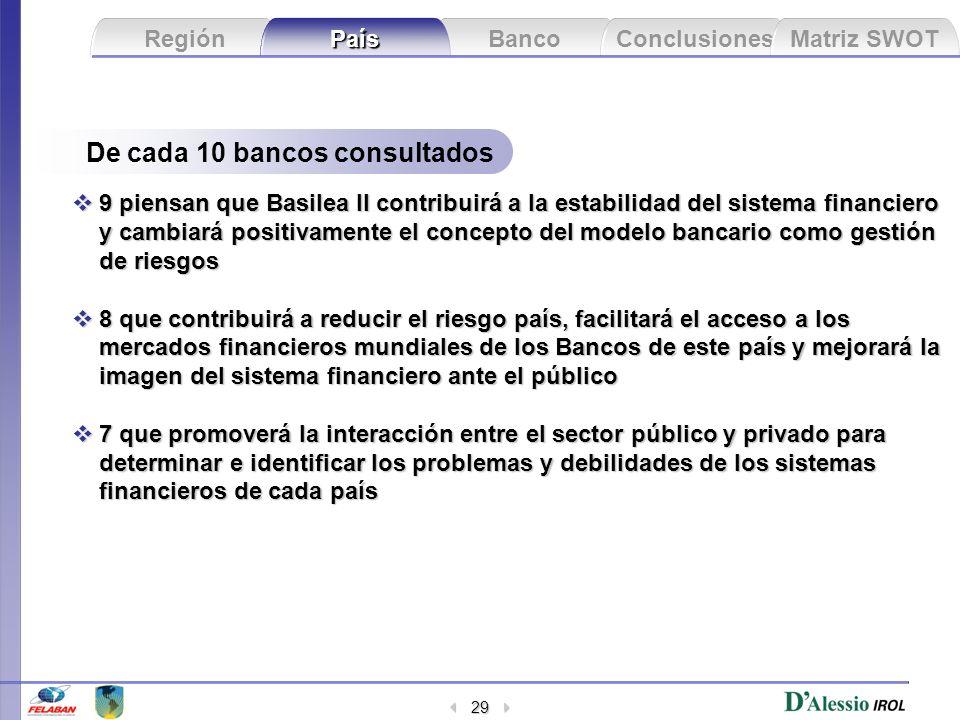 De cada 10 bancos consultados