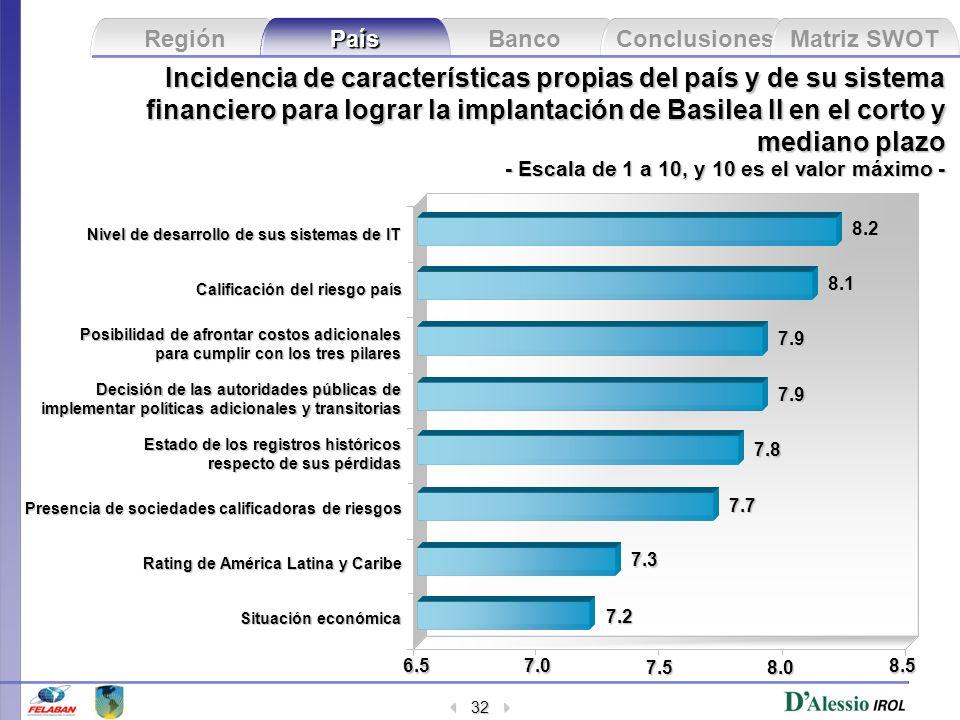 Incidencia de características propias del país y de su sistema financiero para lograr la implantación de Basilea II en el corto y mediano plazo