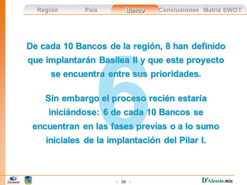 De cada 10 Bancos de la región, 8 han definido que implantarán Basilea II y que este proyecto se encuentra entre sus prioridades.