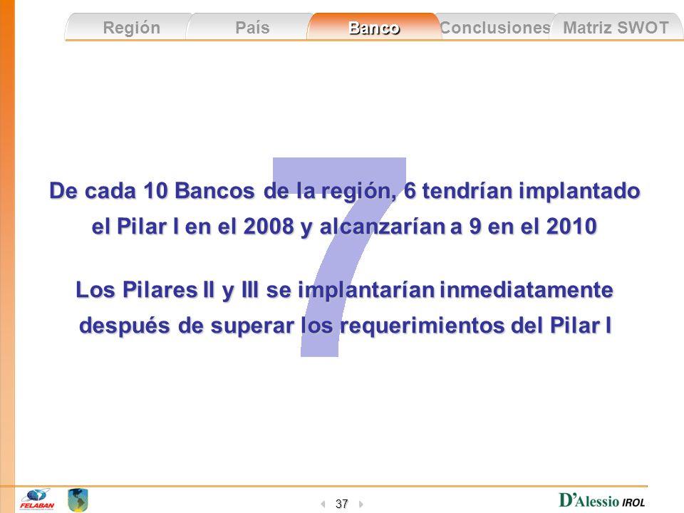 De cada 10 Bancos de la región, 6 tendrían implantado el Pilar I en el 2008 y alcanzarían a 9 en el 2010