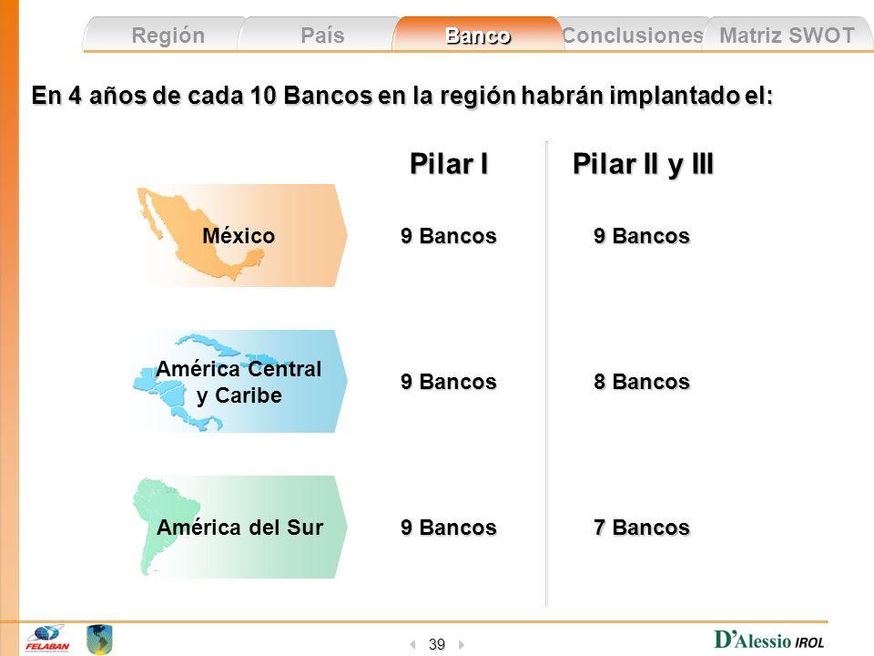 En 4 años de cada 10 Bancos en la región habrán implantado el: