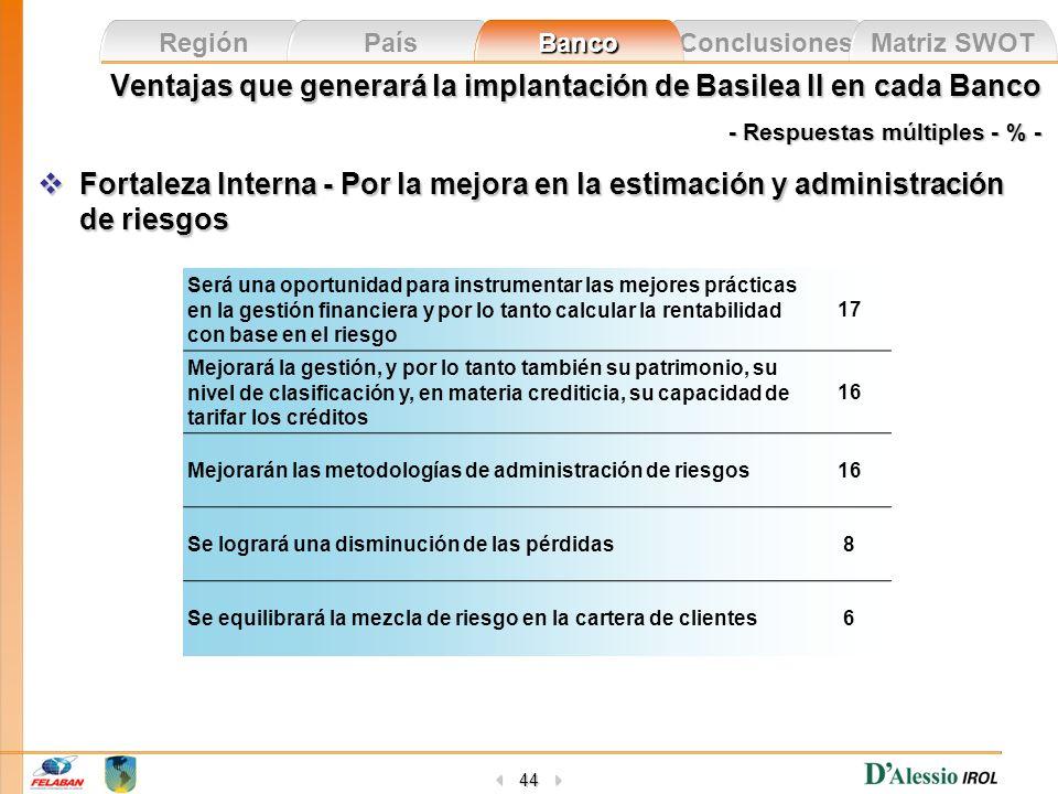 Ventajas que generará la implantación de Basilea II en cada Banco