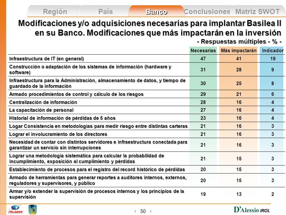 Modificaciones y/o adquisiciones necesarias para implantar Basilea II en su Banco. Modificaciones que más impactarán en la inversión