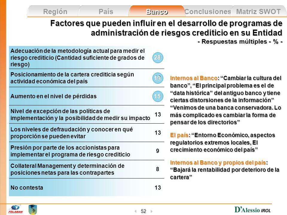 Factores que pueden influir en el desarrollo de programas de administración de riesgos crediticio en su Entidad