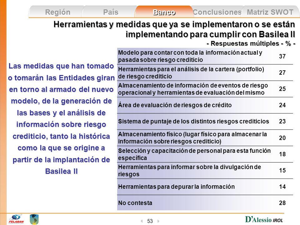 Herramientas y medidas que ya se implementaron o se están implementando para cumplir con Basilea II