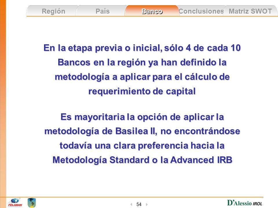 En la etapa previa o inicial, sólo 4 de cada 10 Bancos en la región ya han definido la metodología a aplicar para el cálculo de requerimiento de capital