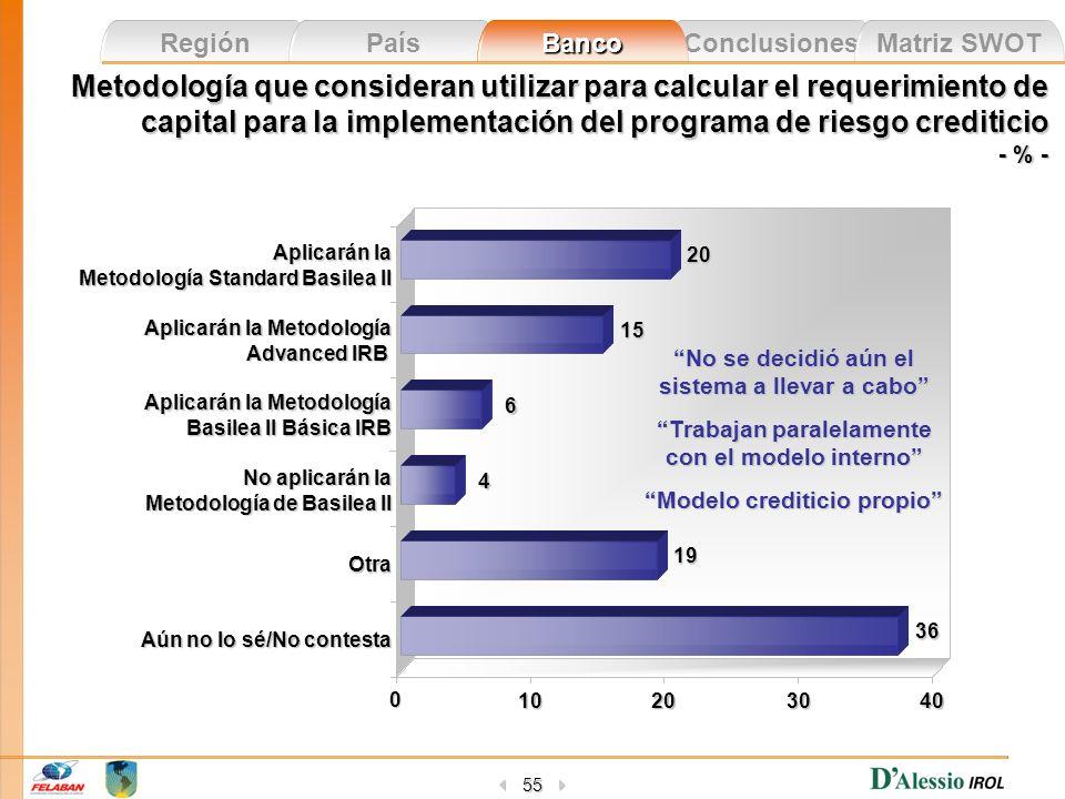 Metodología que consideran utilizar para calcular el requerimiento de capital para la implementación del programa de riesgo crediticio