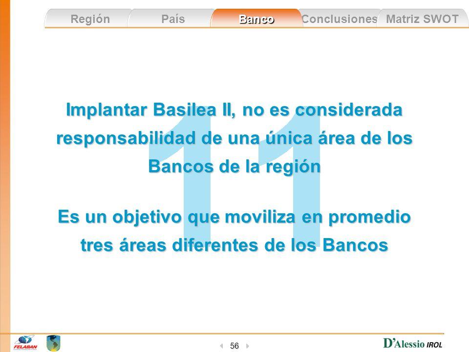 Implantar Basilea II, no es considerada responsabilidad de una única área de los Bancos de la región