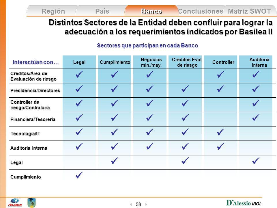 Sectores que participan en cada Banco