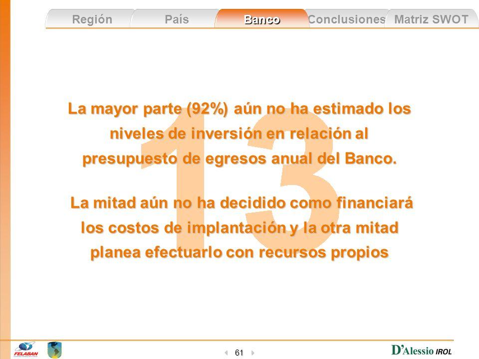 La mayor parte (92%) aún no ha estimado los niveles de inversión en relación al presupuesto de egresos anual del Banco.