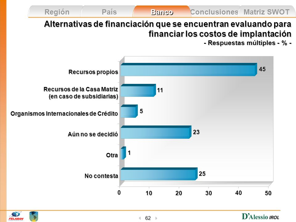 Alternativas de financiación que se encuentran evaluando para financiar los costos de implantación