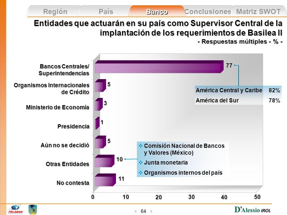 Entidades que actuarán en su país como Supervisor Central de la implantación de los requerimientos de Basilea II