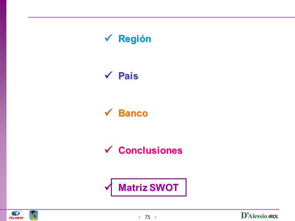  Región  País  Banco  Conclusiones  Matriz SWOT