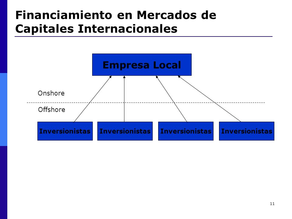 Financiamiento en Mercados de Capitales Internacionales