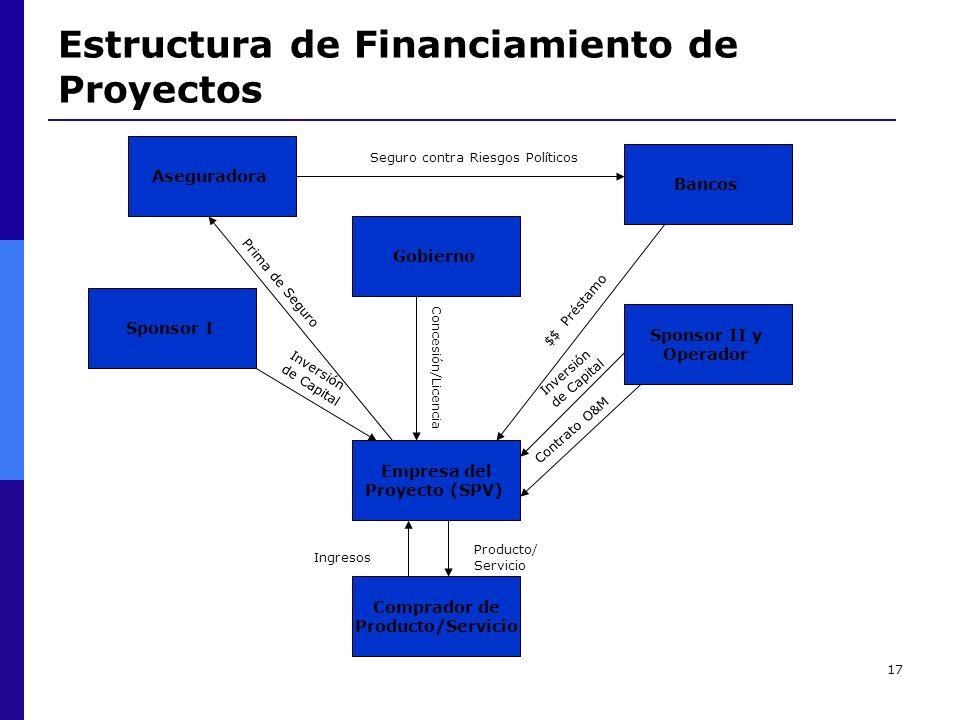 Estructura de Financiamiento de Proyectos