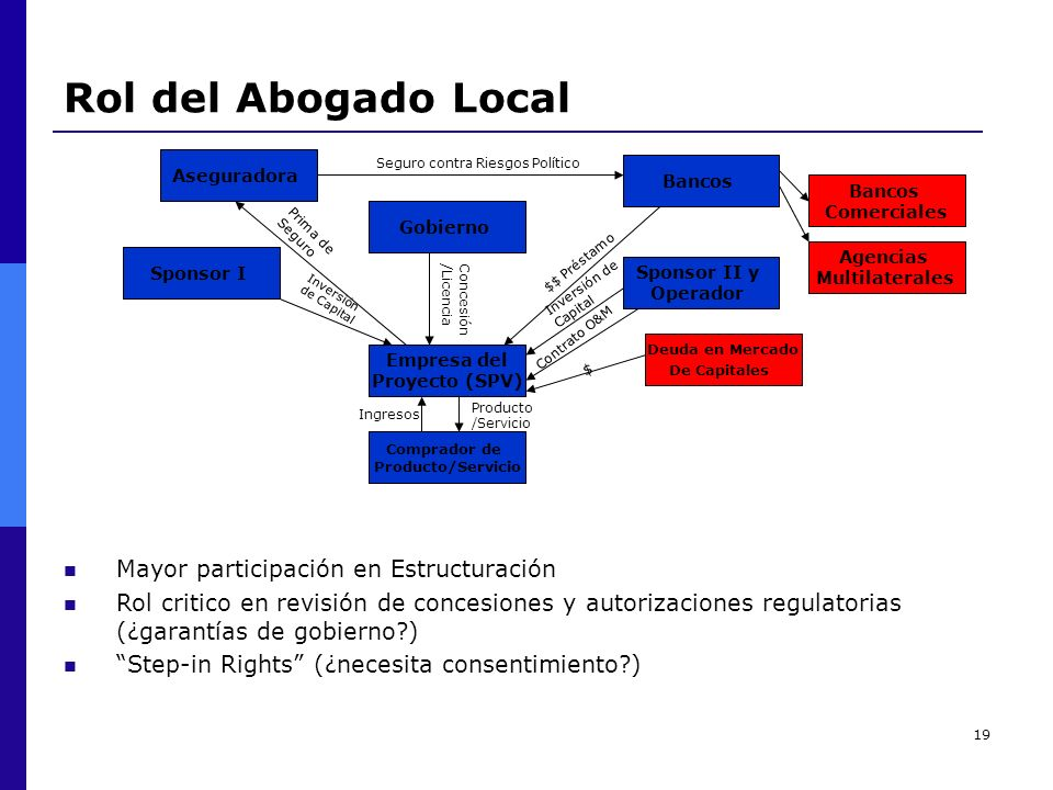 Rol del Abogado Local Mayor participación en Estructuración