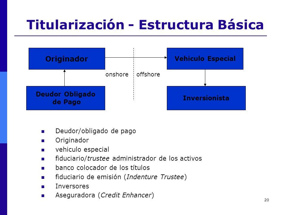 Titularización - Estructura Básica