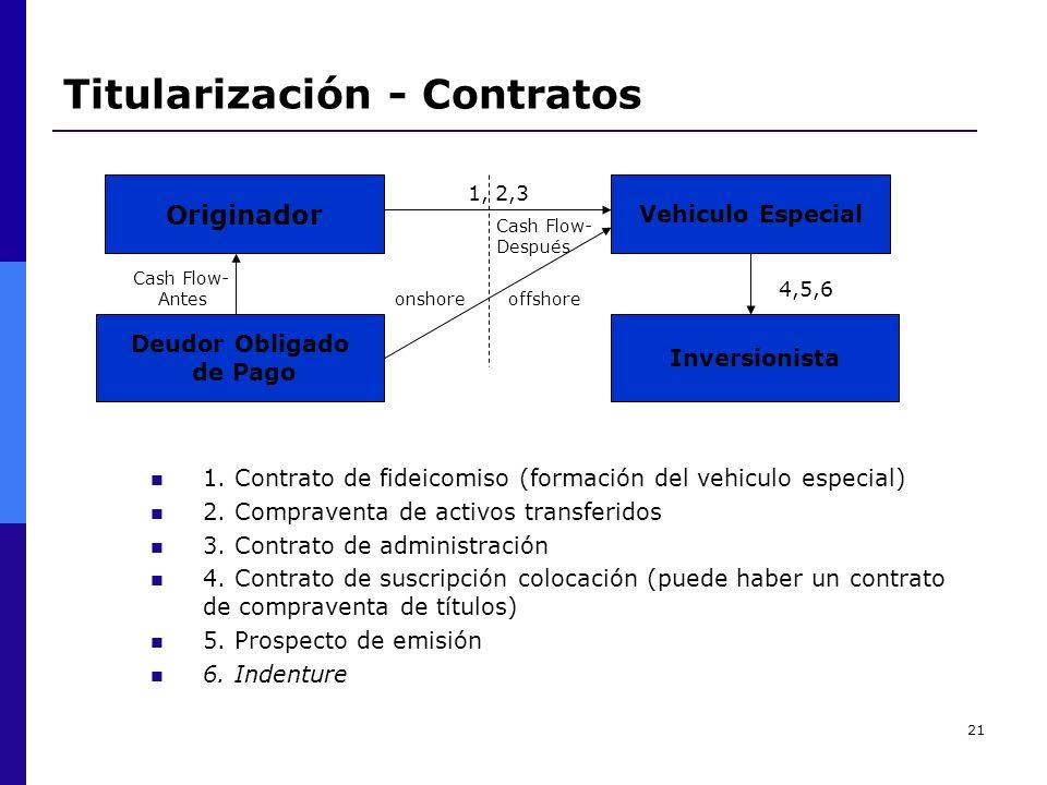 Titularización - Contratos