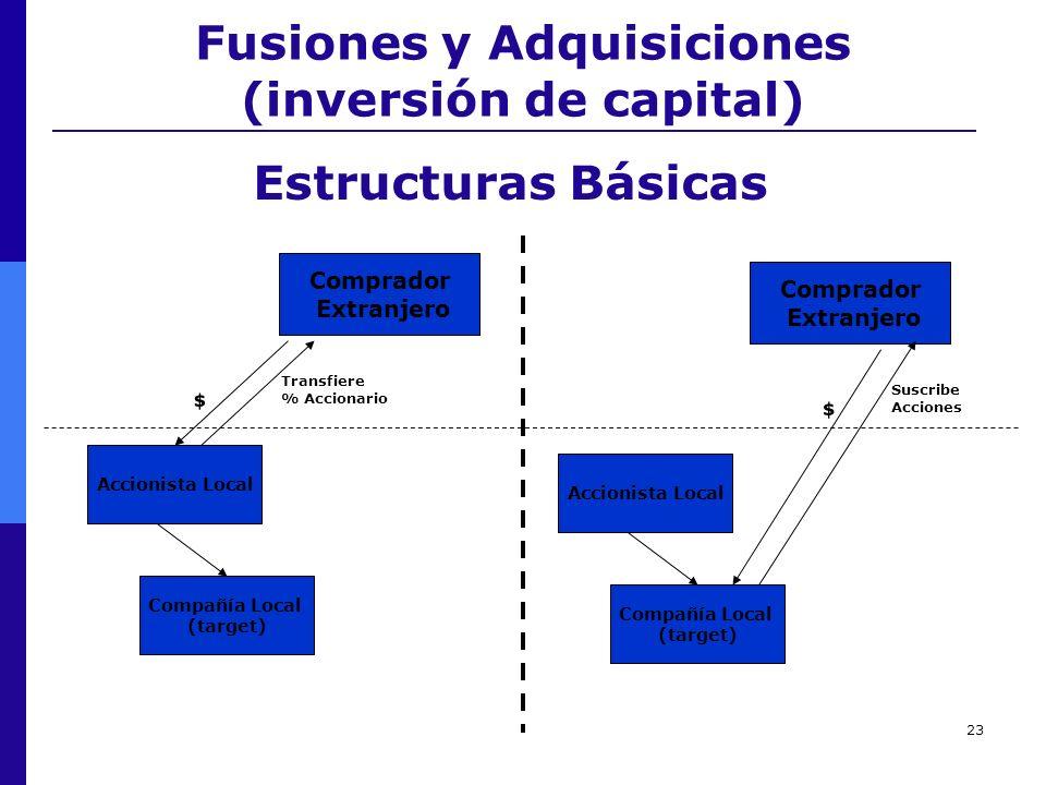 Fusiones y Adquisiciones (inversión de capital)