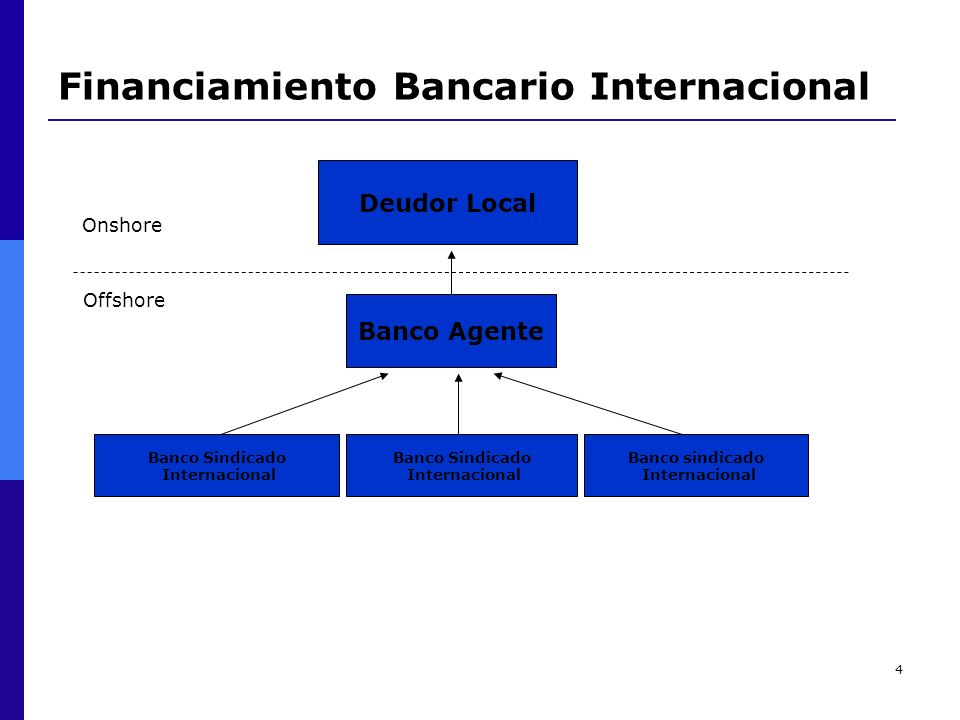Financiamiento Bancario Internacional