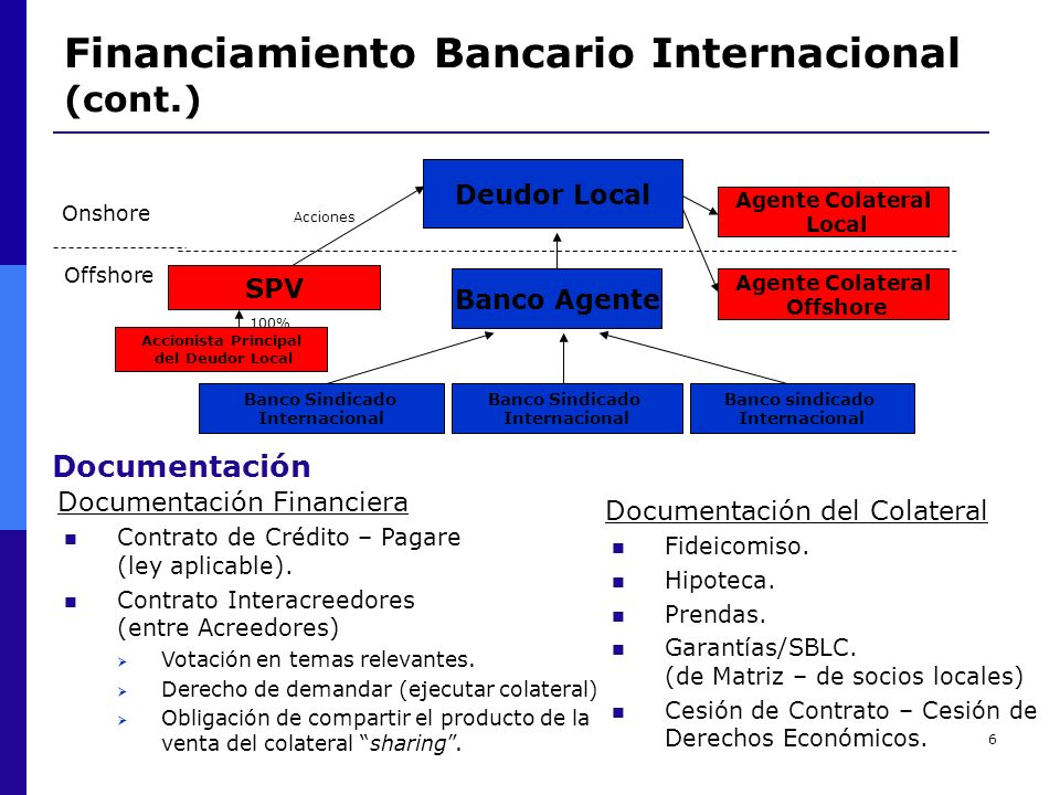 Financiamiento Bancario Internacional (cont.)