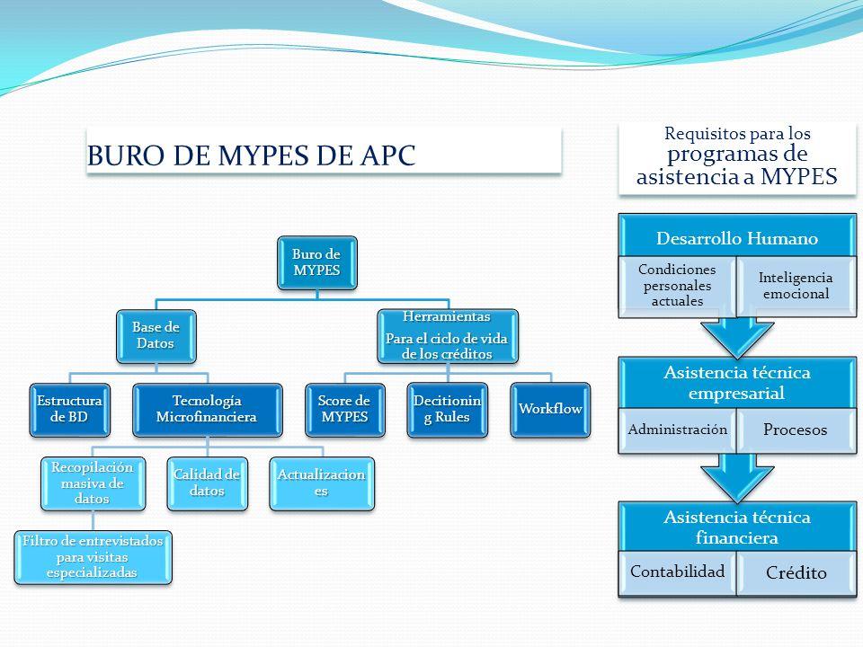 BURO DE MYPES DE APC programas de asistencia a MYPES