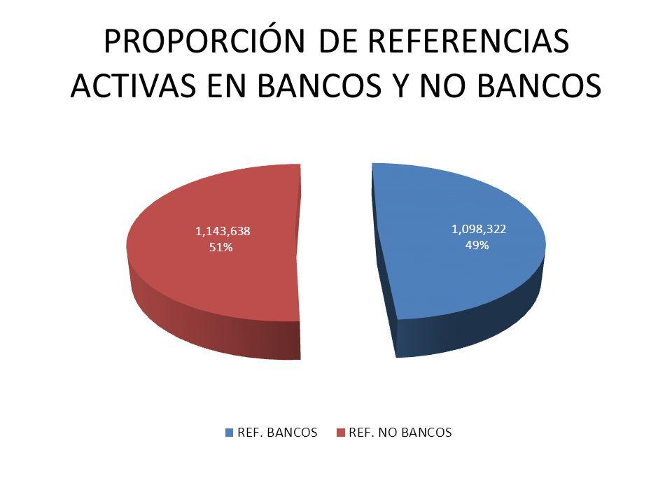 PROPORCIÓN DE REFERENCIAS ACTIVAS EN BANCOS Y NO BANCOS
