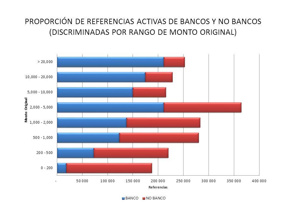 PROPORCIÓN DE REFERENCIAS ACTIVAS DE BANCOS Y NO BANCOS (DISCRIMINADAS POR RANGO DE MONTO ORIGINAL)