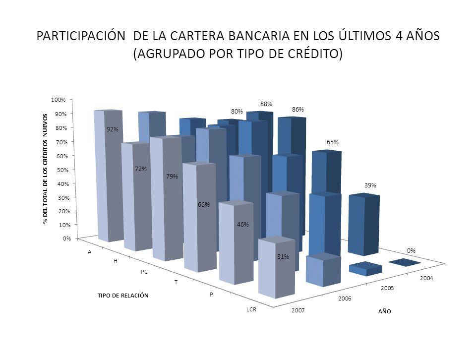 PARTICIPACIÓN DE LA CARTERA BANCARIA EN LOS ÚLTIMOS 4 AÑOS (AGRUPADO POR TIPO DE CRÉDITO)