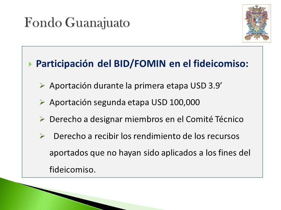 Fondo Guanajuato Participación del BID/FOMIN en el fideicomiso: