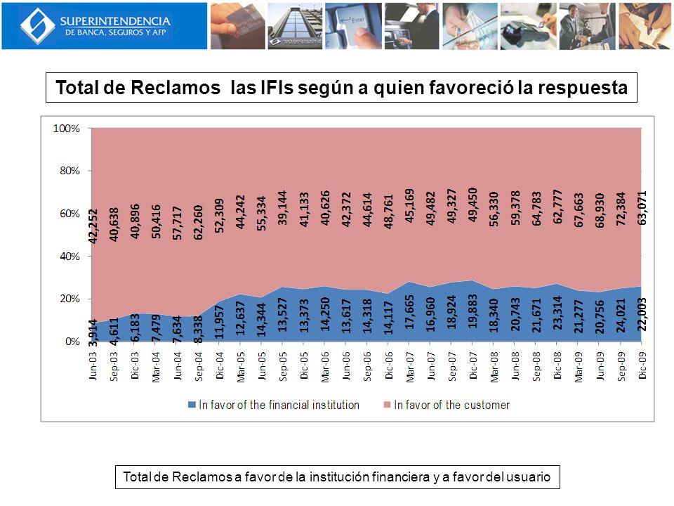 Total de Reclamos las IFIs según a quien favoreció la respuesta