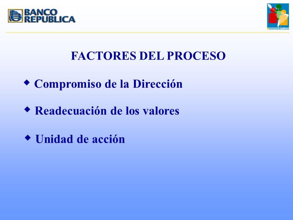 FACTORES DEL PROCESO Compromiso de la Dirección
