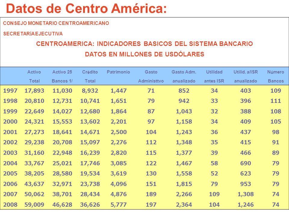 Datos de Centro América: