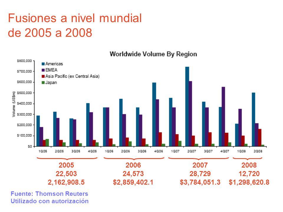 Fusiones a nivel mundial de 2005 a 2008