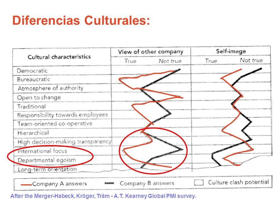 Diferencias Culturales: