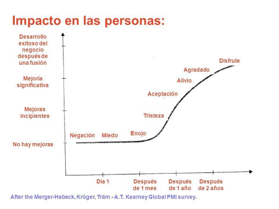Impacto en las personas: