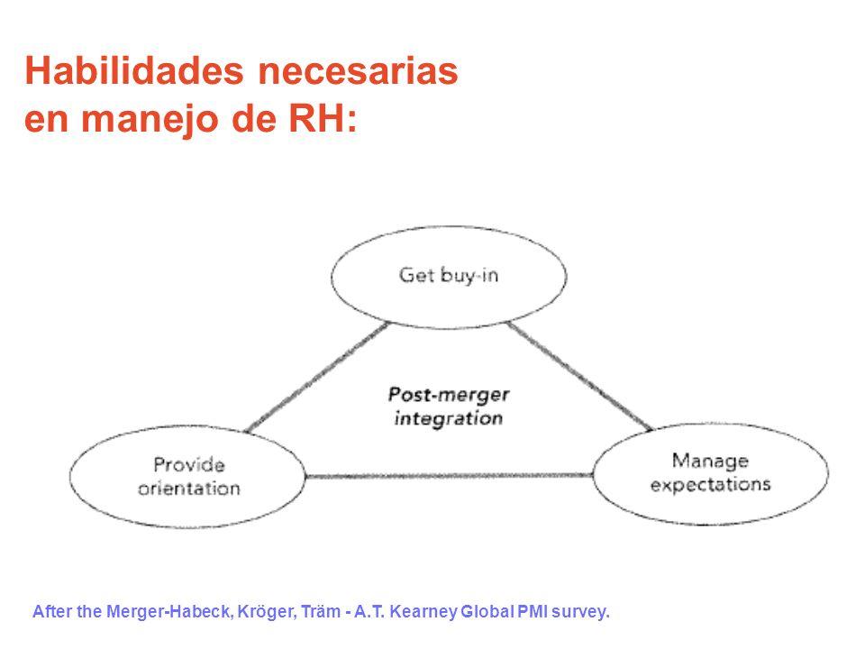 Habilidades necesarias en manejo de RH: