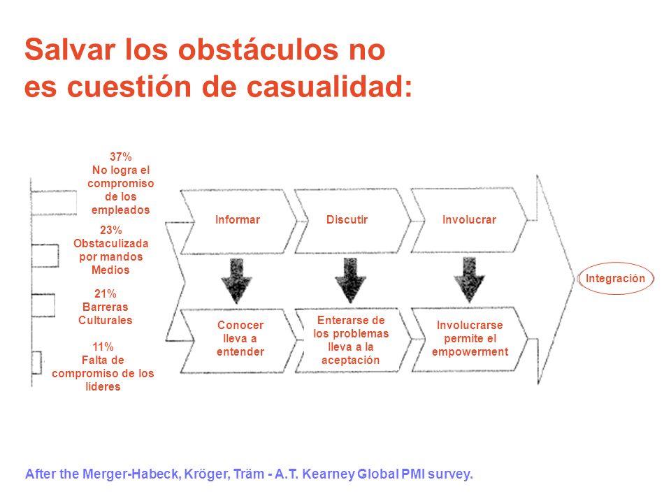 Salvar los obstáculos no es cuestión de casualidad: