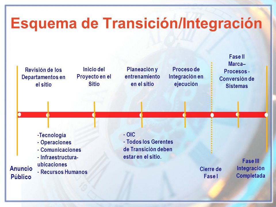 Esquema de Transición/Integración