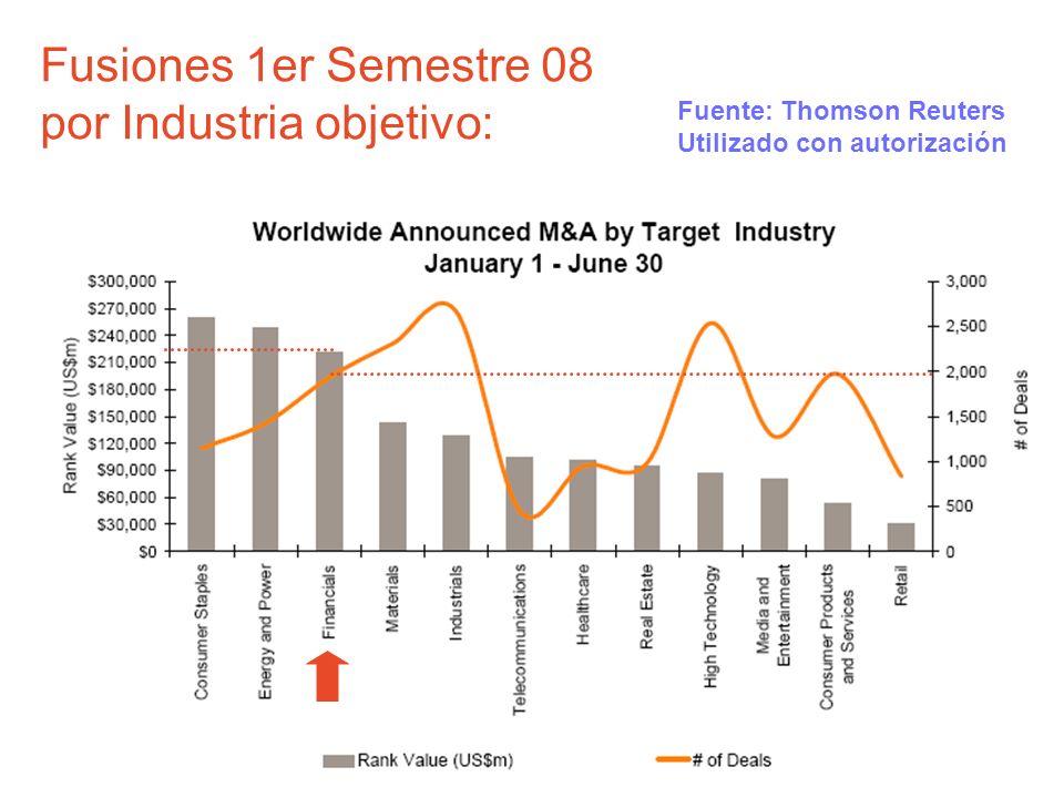 Fusiones 1er Semestre 08 por Industria objetivo: