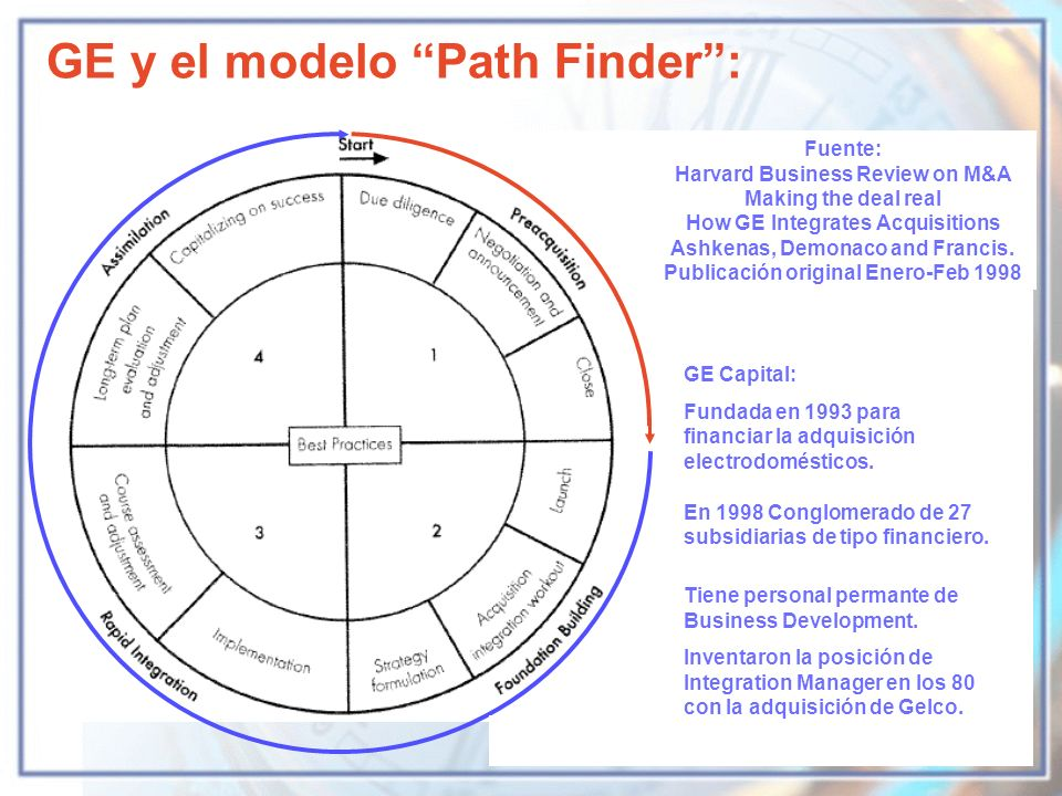 GE y el modelo Path Finder :