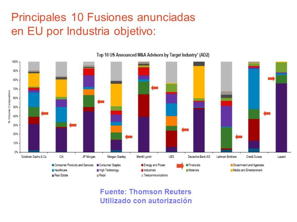 Principales 10 Fusiones anunciadas en EU por Industria objetivo: