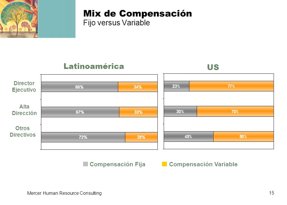 Mix de Compensación Fijo versus Variable