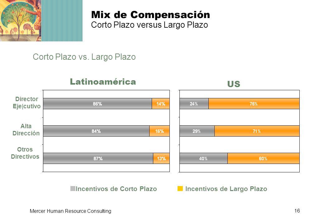 Mix de Compensación Corto Plazo versus Largo Plazo