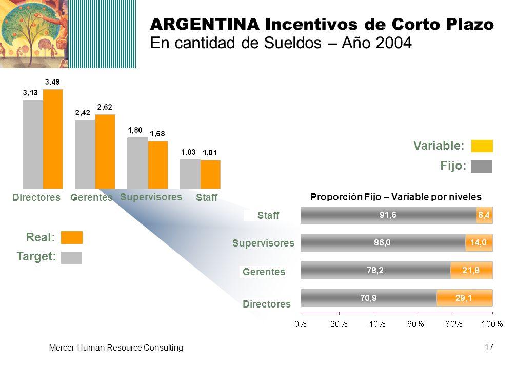 ARGENTINA Incentivos de Corto Plazo En cantidad de Sueldos – Año 2004